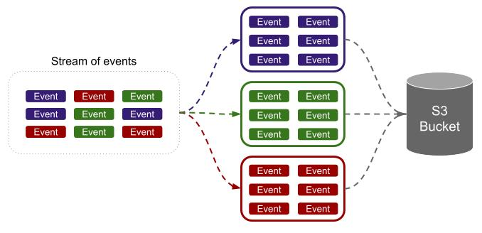 Micro-batching Event Data Into Amazon Redshift – Grinding Gears