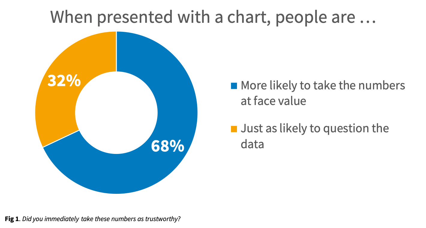 This chart illustrates the trustworthiness of data.  Or does it?